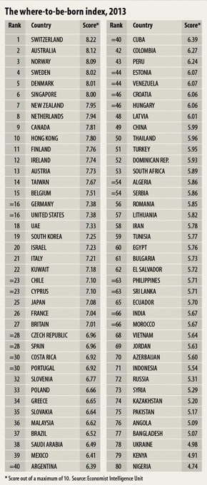 birthplace-ranking